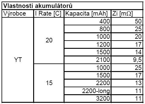 Vlastnosti akumulátorů YT